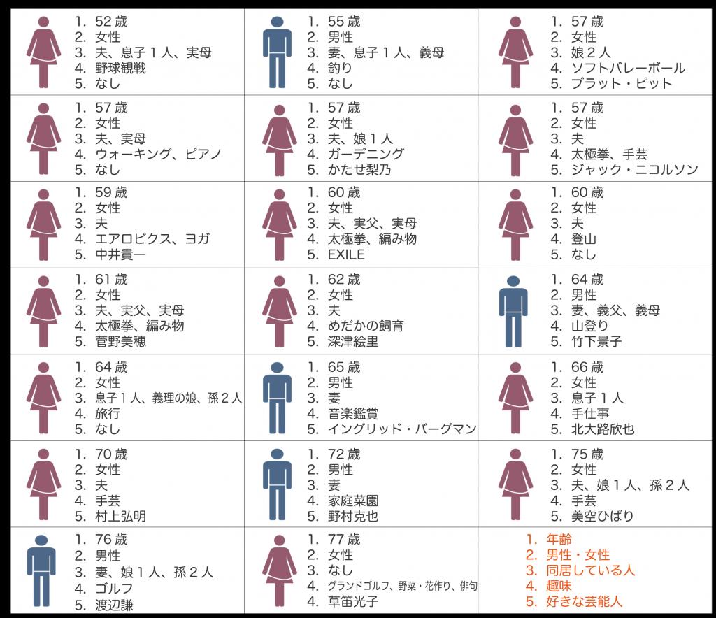 【定性調査】プロフィール