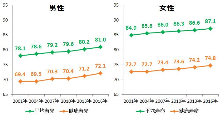 出典:平均寿命:平成13・16・19・25・28年は、厚生労働省「簡易生命表」、平成22年は「完全生命表」
