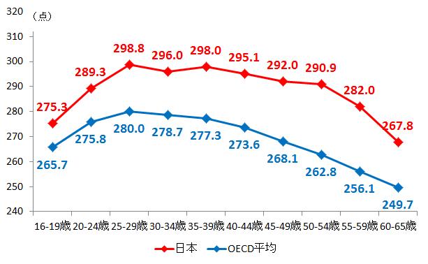 出典:OECD「国際成人力調査」(第1回調査)