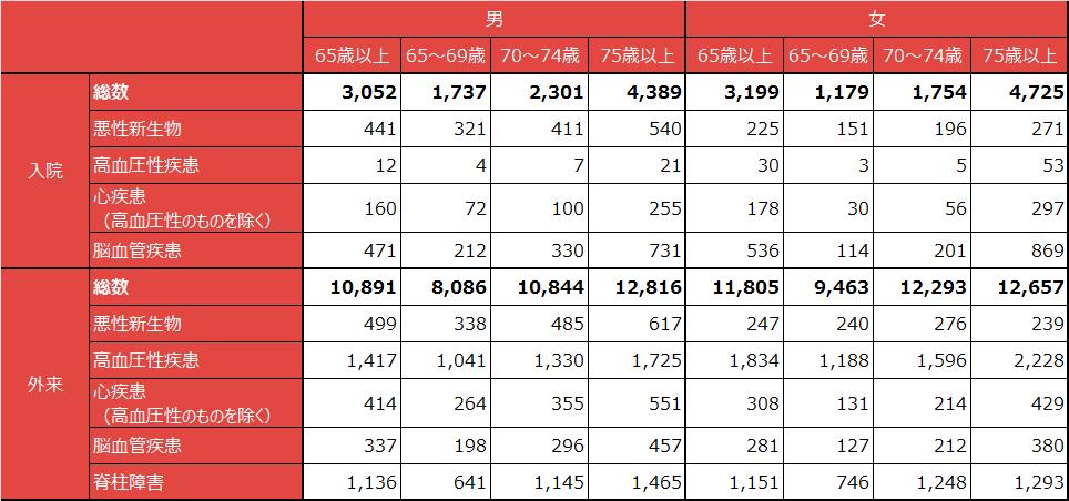 出典:厚生労働省「患者調査」(平成23年)