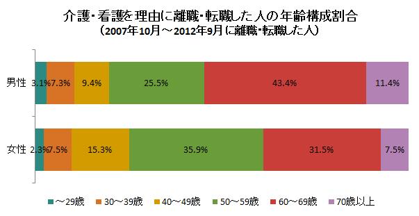 出典:総務省「就業構造基本調査」(平成24年)