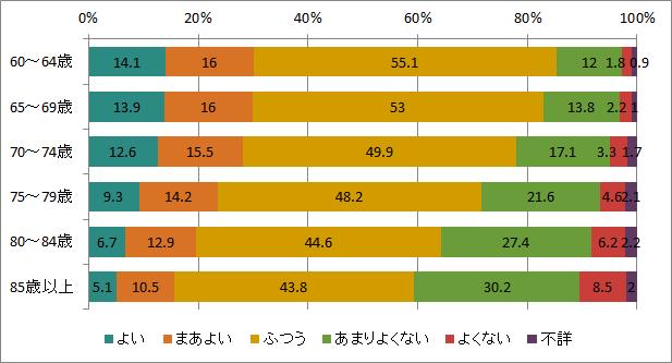 出典:厚生労働省「国民生活基礎調査」(平成25年)