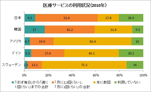出典:内閣府「高齢者の生活と意識に関する国際比較調査」(平成17年・平成22年)