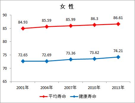 平均寿命:平成13・16・19・25年は、厚生労働省「簡易生命表」、平成22年は「完全生命表」。 健康寿命:平成13・16・19・22年は厚生労働科学研究費補助金「健康寿命における将来予測と生活習慣病対策の費用対効果に関する研究」、平成25年は厚生労働省が「国民生活基礎調査」を基に算出。