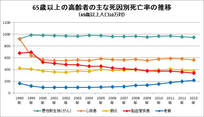 出典:厚生労働省「人口動態統計」