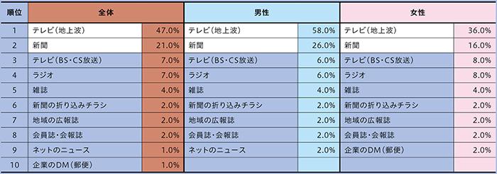 p22_図表1