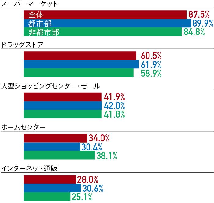 p7_グラフ_3