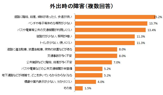 %e5%a4%96%e5%87%ba%e6%99%82%e3%81%ae%e9%9a%9c%e5%ae%b3