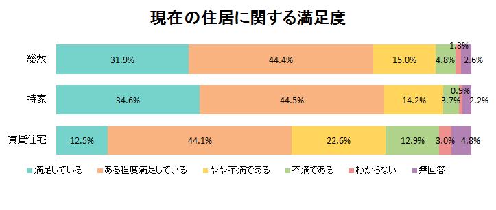 %e7%8f%be%e5%9c%a8%e3%81%ae%e4%bd%8f%e5%b1%85%e3%81%ab%e9%96%a2%e3%81%99%e3%82%8b%e6%ba%80%e8%b6%b3%e5%ba%a6
