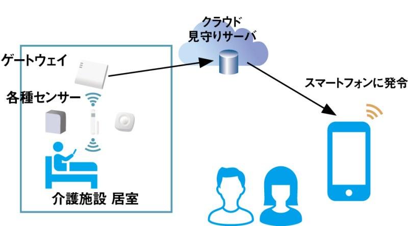 キャノンMJ_「居室見守り支援システム」のイメージ