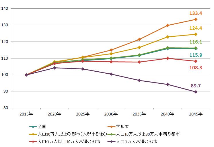 出典:国立社会保障・人口問題研究所「日本の地域別将来推計人口(平成30年推計)」をもとに作成。
