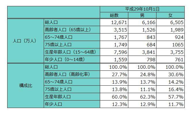 出典:総務省「人口推計」