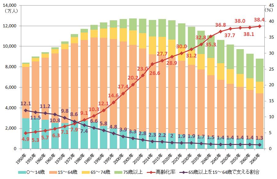 出典:高齢化率は、2015年まで総務省「国勢調査」、2017年は総務省「人口推計」(平成29年10月1日確定値)、2020年以降は国立社会保障・人口問題研究所「日本の将来推計人口(平成29年推計)」の出生中位・死亡中位仮定による推計結果。