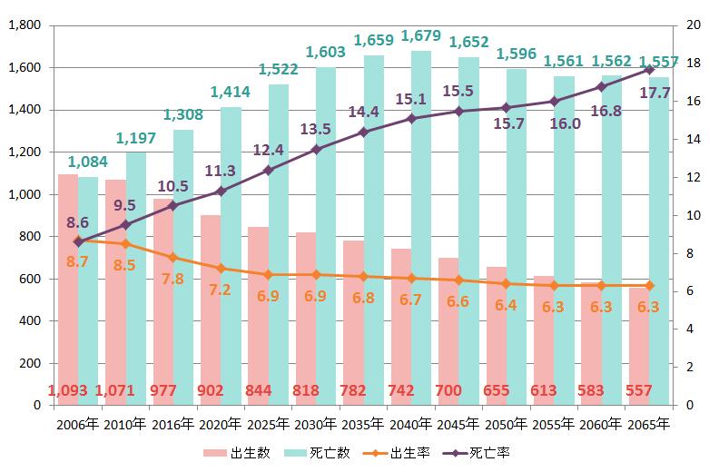 出典:2006年、2010年、2016年は厚生労働省「人口動態統計」による出生数及び死亡数。2020年以降は国立社会保障・人口問題研究所「日本の将来推計人口(平成29年推計)」の出生中位・死亡中位仮定による推計結果。
