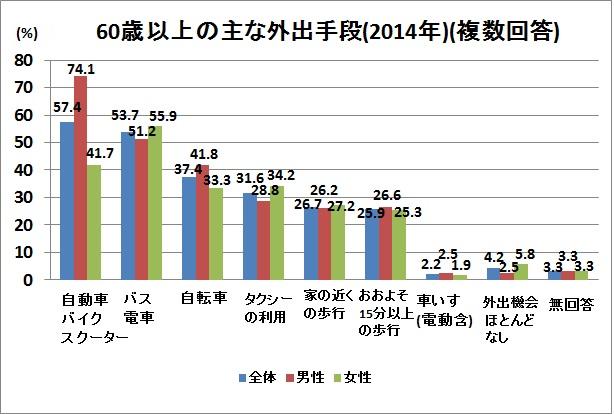 出典:内閣府「高齢者の日常生活に関する意識調査結果」(平成26年)