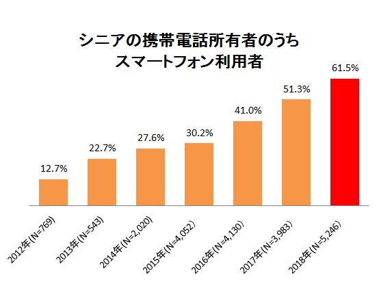 出典:MMD研究所「シニアのスマートフォン利用推移調査(2012年~2018年)」