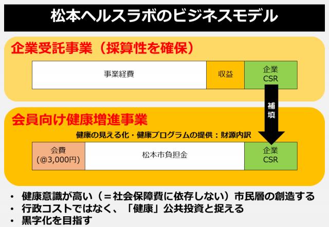 松本ヘルス・ラボのビジネスモデル