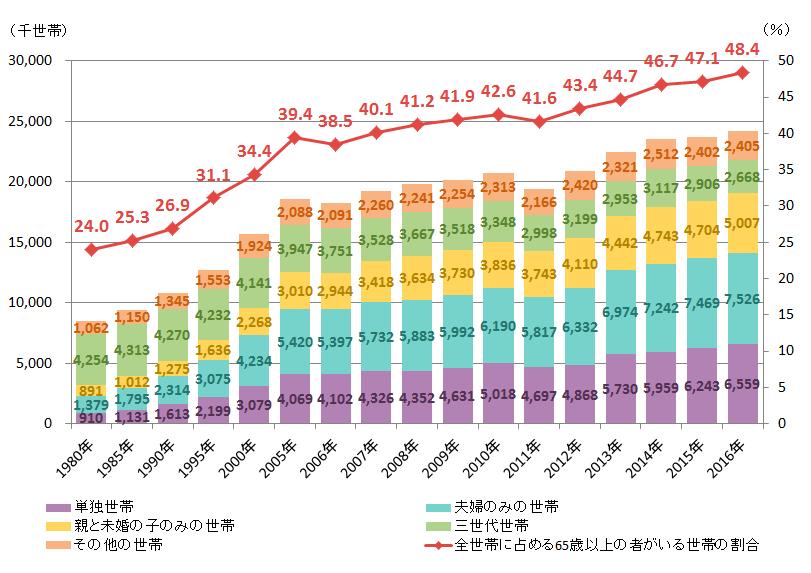 出典:昭和60年以前の数値は厚生省「厚生行政基礎調査」、昭和61年以降の数値は厚生労働省「国民生活基礎調査」