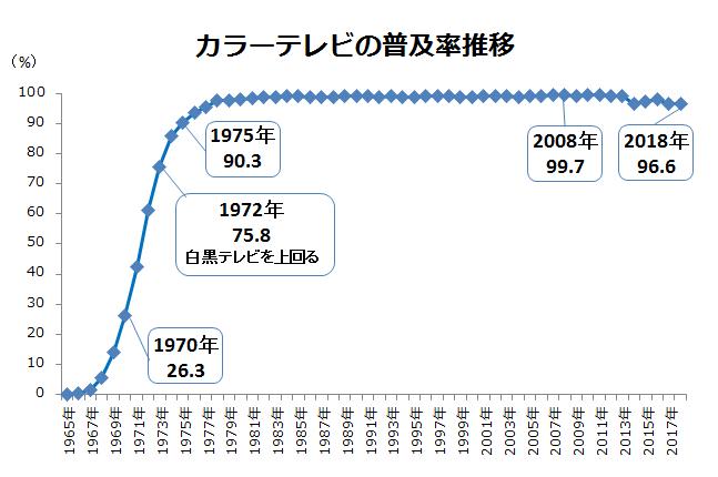 出典:内閣府「消費動向調査」平成30年『主要耐久消費財の普及率の推移』二人以上の世帯より