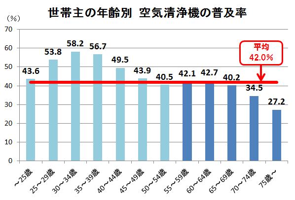 世帯主の年齢別空気清浄機の普及率