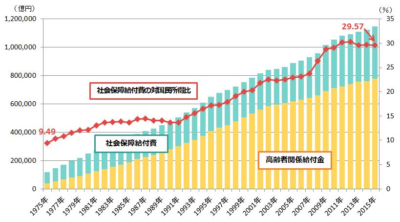 出典:国立社会保障・人口問題研究所「平成27年度社会保障費用統計」