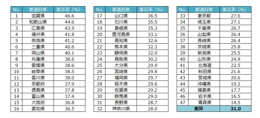 出典:総務省 平成26年『全国消費実態調査』主要耐久消費財に関する結果より