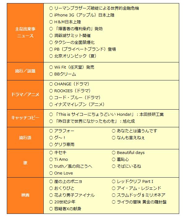 2008年表