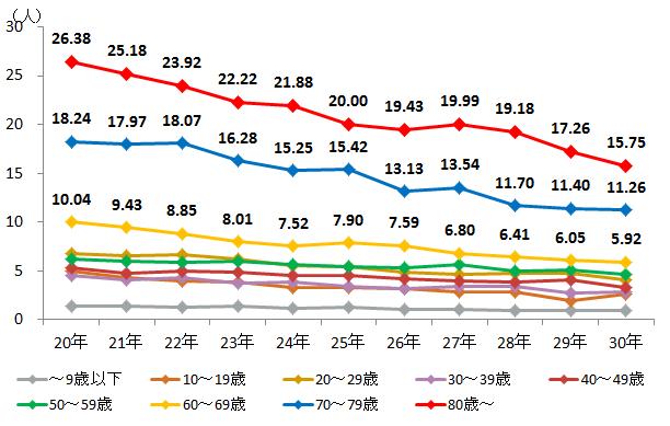 出典:警察庁「平成30年における交通死亡事故の特徴等について」
