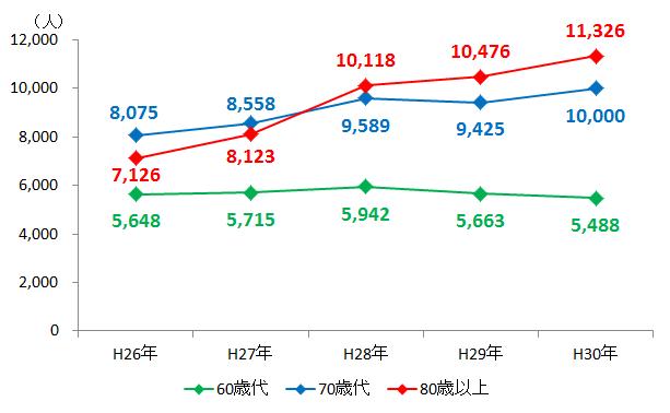 出典:警察庁「平成30年における行方不明者の状況」