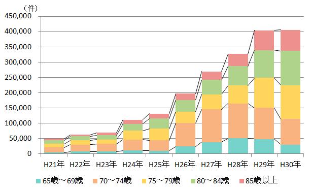 出典:平成30年版 運転免許統計