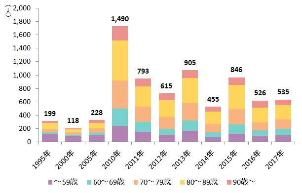 年齢別にみた熱中症による死亡数の年次推移(平成7年~29年)
