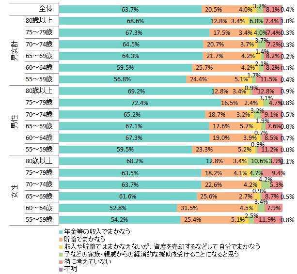 内閣府「高齢者の健康に関する調査」(平成29年)を加工して作成 ※調査対象は、全国の55歳以上の男女。