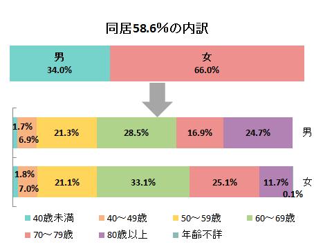厚生労働省「国民生活基礎調査」(平成28年)より加工して作成