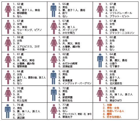 【定性調査】プロフィール2