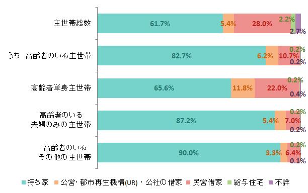 総務省統計局「住宅・土地統計調査」(平成25年)を加工して作成