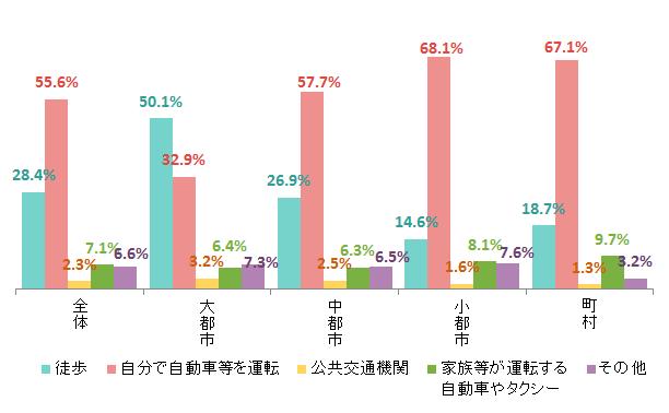 内閣府「高齢者の経済・生活環境に関する調査」(平成28年)を加工して作成