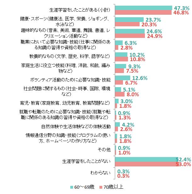 内閣府「教育・生涯学習に関する世論調査」(平成27年)を加工して作成