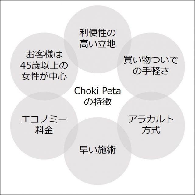 他の理美容室とは一線を画すメンテナンスサロン・チョキペタの6つの特徴