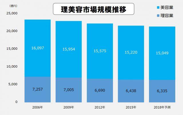 理美容市場の市場規模はここ数年微減傾向にある(矢野経済研究所調査データより)