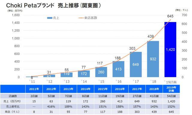理美容市場が伸び悩む一方で、創業以降確実に業績を伸ばすチョキペタ (2019年分については計画値)