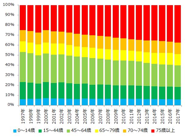 国民医療費(構成比)