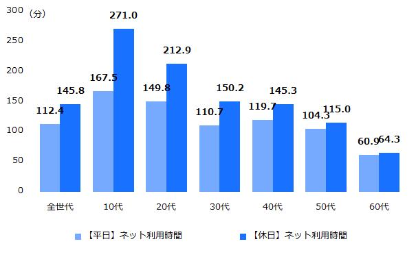 平成30年度 平日・休日のテレビ視聴時間(全年代・年代別)