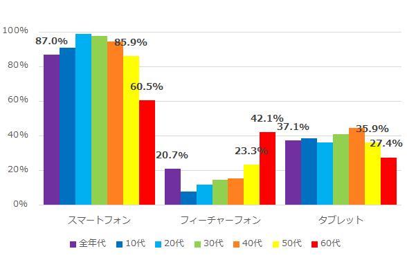 平成 30 年度モバイル機器等の利用率(全年代・年代別)