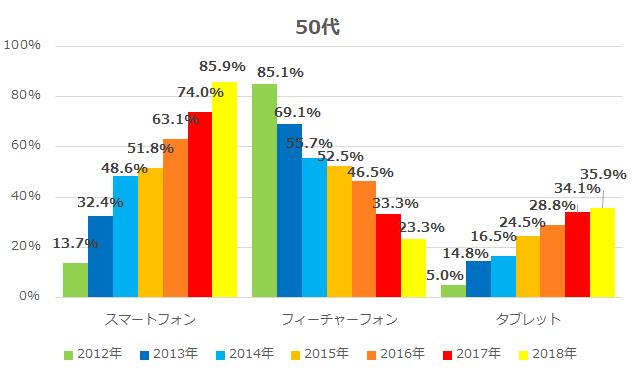 経年モバイル機器等の利用率(50代)