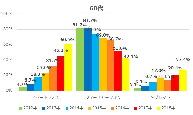 経年モバイル機器等の利用率(60代)