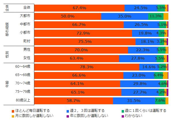 内閣府「高齢者の住宅と生活環境に関する調査」(平成30年度)を加工して作成