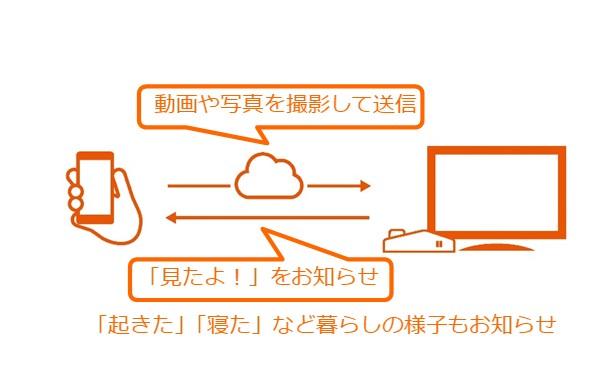 「まごチャンネル with SECOM」の本体