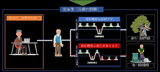 外出自粛解除時に、認知機能が維持できている会員は、通常の業務へ。認知機能に変化がある会員はSJCへ訪問し、職員と面談後、状況によって軽作業等に従事。