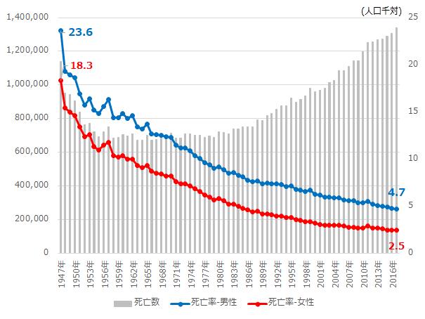 死亡数及び年齢調整死亡率の推移