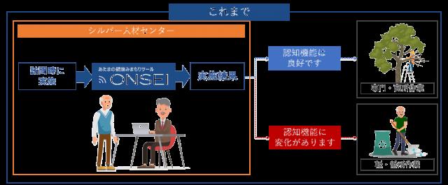 毎月の報告書提出時等のSJC訪問時に、SJC職員が登録会員に「ONSEI」を 実施し、認知機能をチェック。